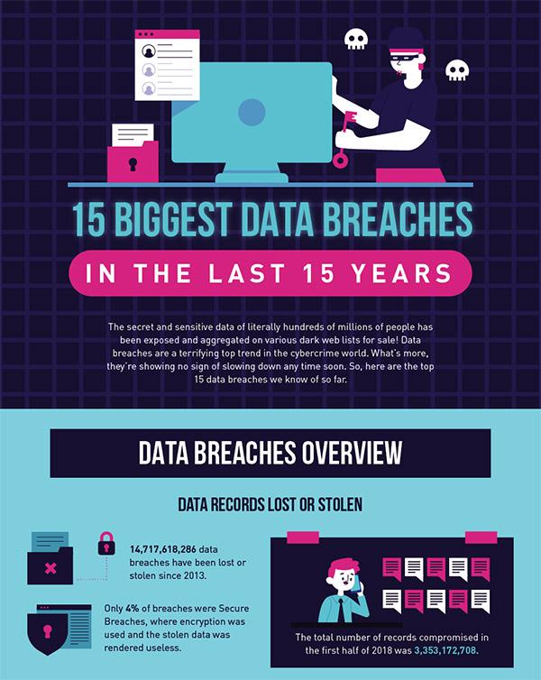 Data Breaches 2018 Statistics